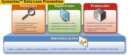 Symantec Data Loss Prevention, seguridad para los datos confidenciales