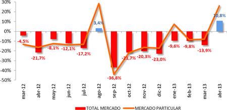 Abril 2013: por fin suben las matriculaciones de turismos un 10,8% con el Plan PIVE