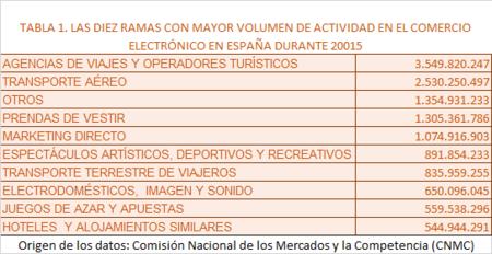 Volumen Negocio Comercio Electronico Espana