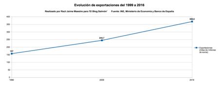 Evolucion Exportaciones