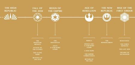 Star Wars Orden Eras