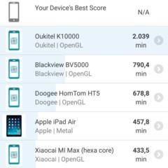Foto 22 de 30 de la galería benchmarks-oppo-f1-plus en Xataka Android