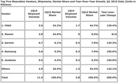Wearable Market Share Q1 2015 Idc