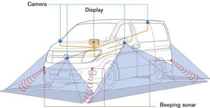 """""""Around View Monitor"""" de Nissan"""