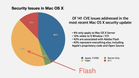 El 42% del trabajo en Mac OS X 10.6.5 está originado por los errores de Adobe Flash