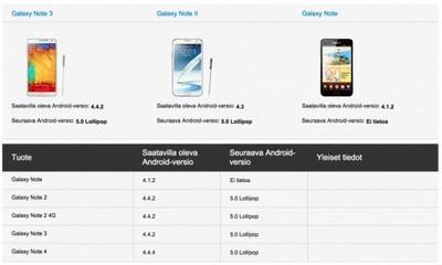 Samsung confirma la llega de Lollipop para el Galaxy S4 y la Note 2