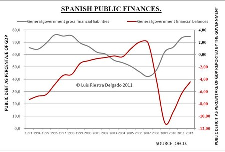 Spanish Public Debt And Deficit Luis Riestra 2 Www Macromatters Es