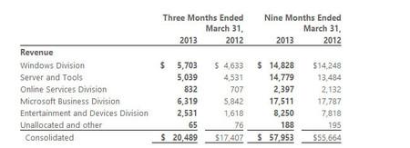 Cifras de beneficios de Microsoft