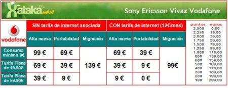 Sony Ericsson Vivaz, análisis (II)