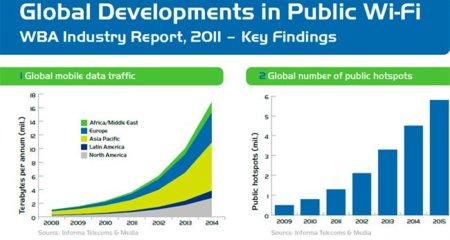 El número de puntos de acceso inalámbricos y públicos crecerá un 350% para el año 2015