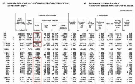 Balanza de Pagos España
