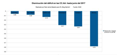 Disminucion Deficit Ccaa Hasta Juno 2017