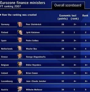 El mejor ministro de finanzas del Euro 2007