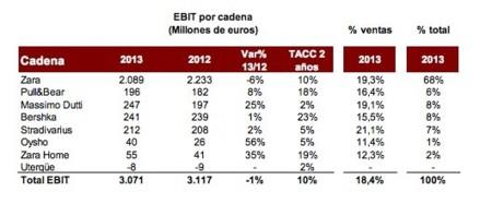 EBIT Inditex marcas 2013
