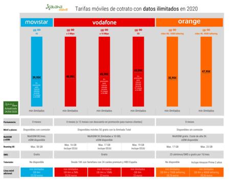 Tarifas Moviles De Cotrato Con Datos Ilimitados En Abril De 2020
