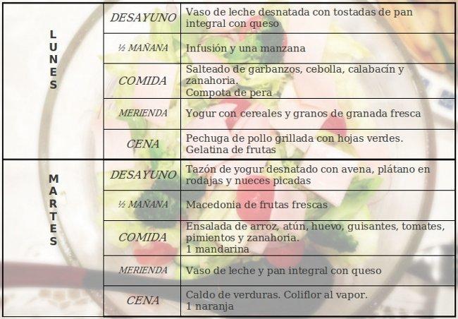 dieta de la zona menu semanal mexico