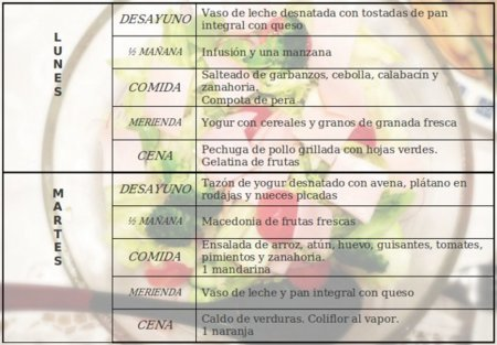 Tu dieta semanal con Vitónica (XCVII): después de las fiestas