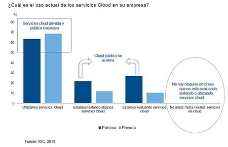 Uso actual de servicios cloud