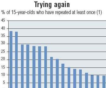 Muchos quinceañeros repiten en cole