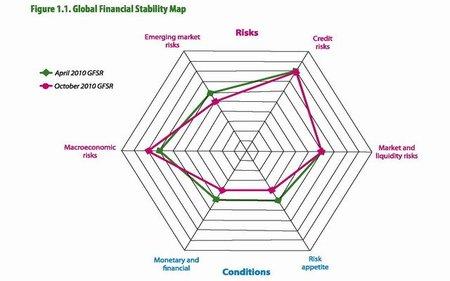 """FMI: los mercados financieros son el """"talón de Aquiles"""" de la recuperación"""