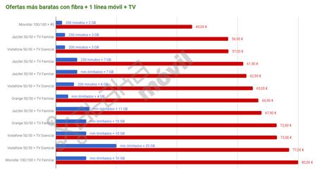Ofertas Mas Baratas De Fibra Movil Television
