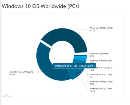 Windows 10 Market Share According to Version