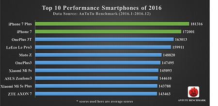 Smartphones Mas Poderosos Antutu 2016