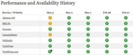 public-website-health-status-for-automattic-sites.jpg