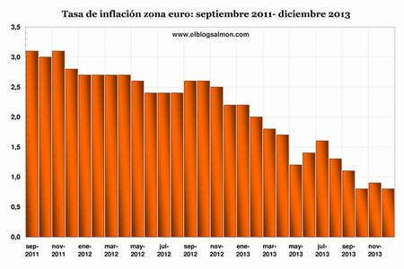 Europa en el serio peligro de una trampa 3-D: deflación, deuda y desempleo
