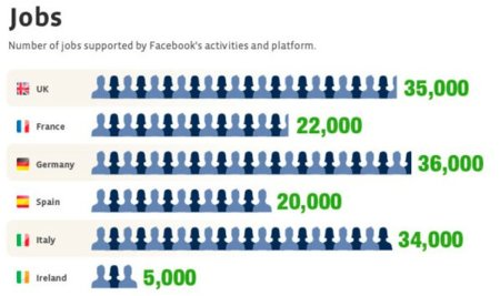 Facebook da trabajo a 20.000 personas en España, infografía