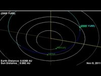 El asteroide 2005 YU55 'rozará' nuestro planeta este martes