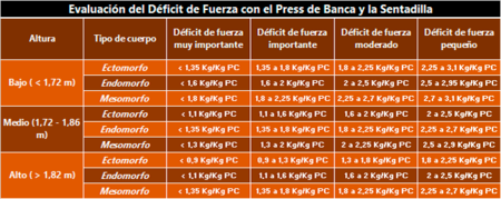 tabla déficit de fuerza