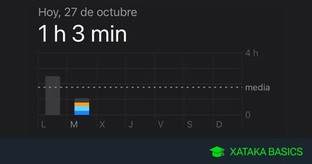 Cómo saber cuántas horas usas el móvil, en Android e iOS