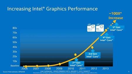Intel Broadwell U Iris Pro