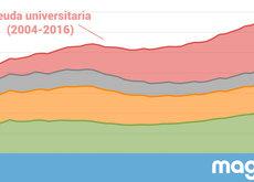La deuda estudiantil de EEUU ya es igual de grande que todo el PIB de España o México: $1,2 billones