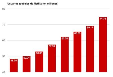 Netflix Usuarios