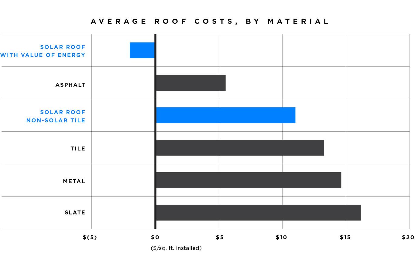 Solar Roof Price Range