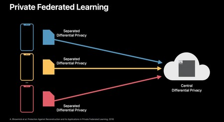 Private Federated Learning