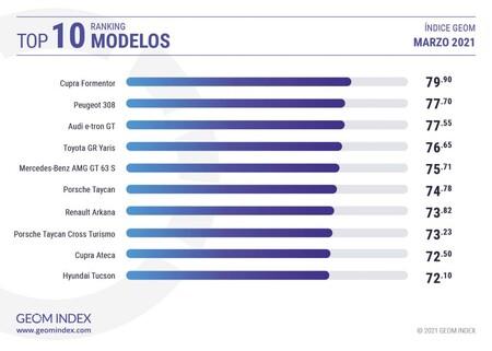 Modelos Mejor Valorados Geom Index Marzo