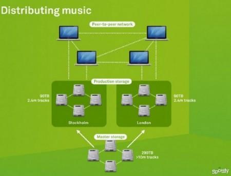 La madurez de Spotify: comienza el cierre de su red de P2P