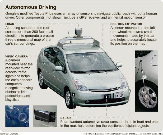 La conduccion autonoma según Google