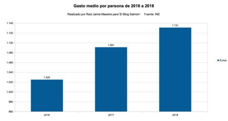Gasto medio por persona de 2016 a 2018