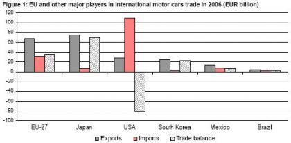 El sector automovilístico Europeo sigue siendo muy importante