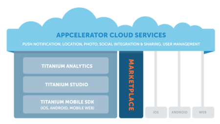 Appcelerator Cloud Services