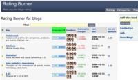 RatingBurner, ranking de blogs según el número de suscriptores en FeedBurner