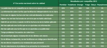 Movistar y Vodafone dominan el ranking