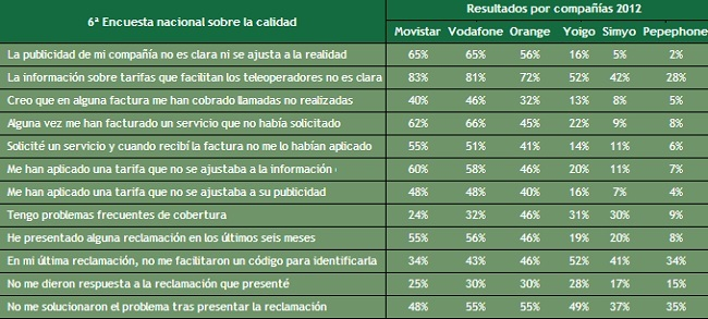 Movistar y Vodafone dominan el ranking