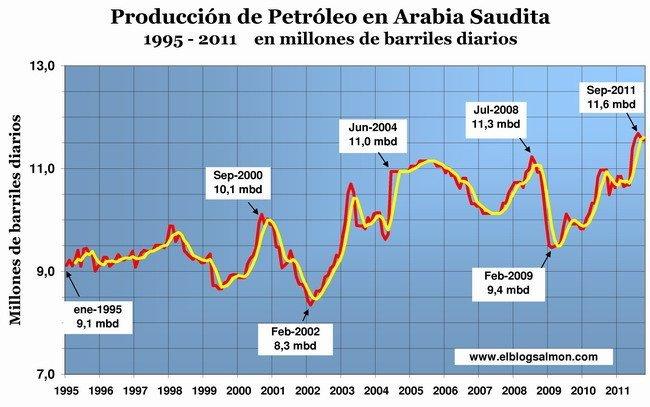 Producción petróleo Arabia Saudita
