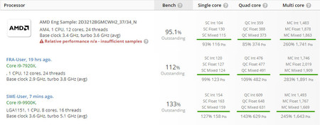 AMD Ryzen Myrtle benchmark