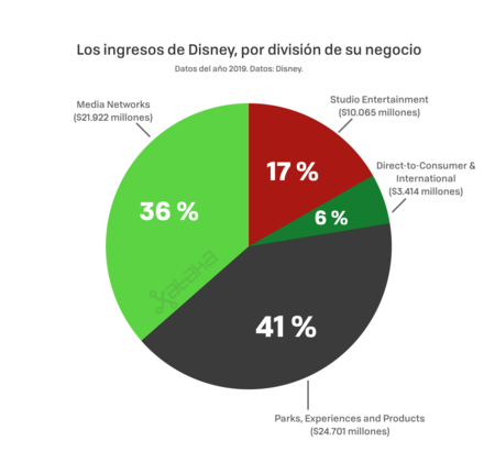 Ingresos de Disney por división de su negocio. Media Networks: 36%. Studio Entertainment: 17%. Direct-to-Consumer & International: 6%. Parks, Experiences and Products: 41%.